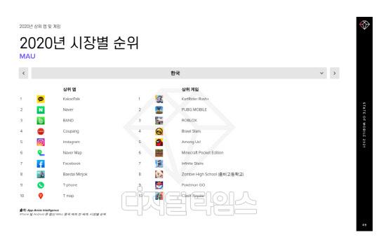 """""""지난해 국내 게임 이용자, `카트라이더` 접속·`리니지2M` 지출 많았다"""""""